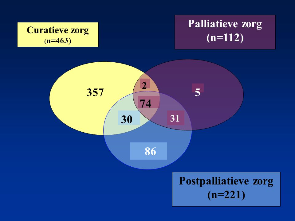 74 Palliatieve zorg (n=112) 357 5 30 86 Postpalliatieve zorg (n=221) 2