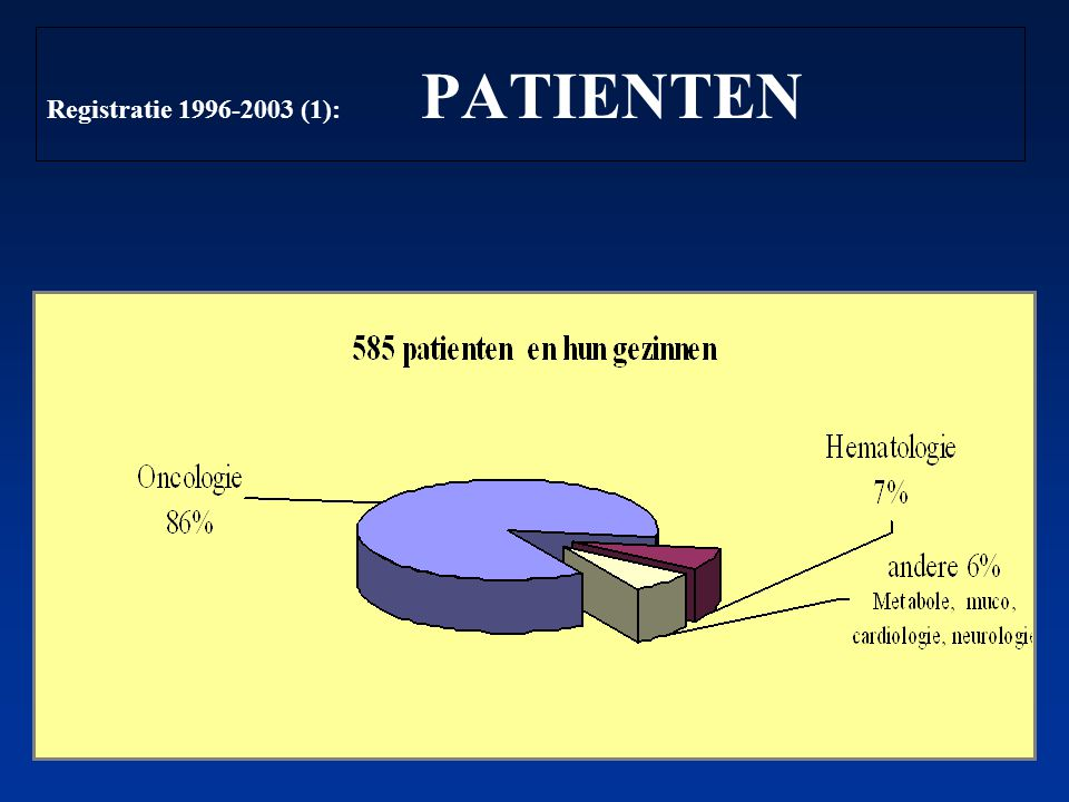 Registratie 1996-2003 (1): PATIENTEN