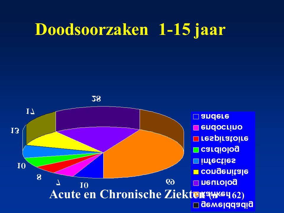 Acute en Chronische Ziekten (n = 162)