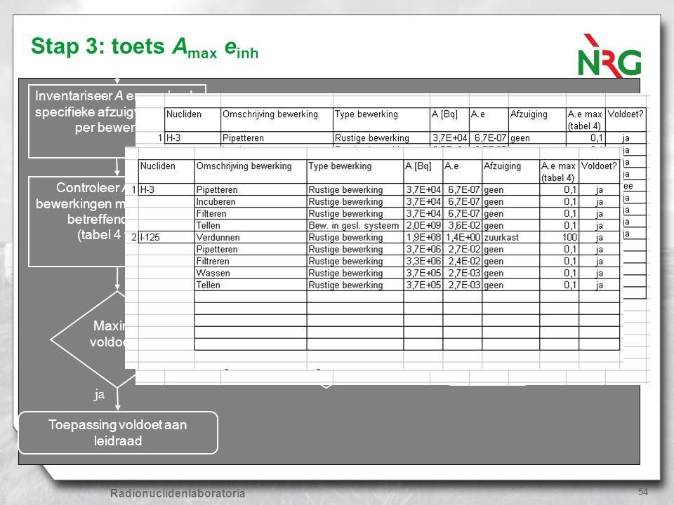 Stap 3: toets Amax einh Inventariseer A en geplande specifieke afzuigvoorziening per bewerking.