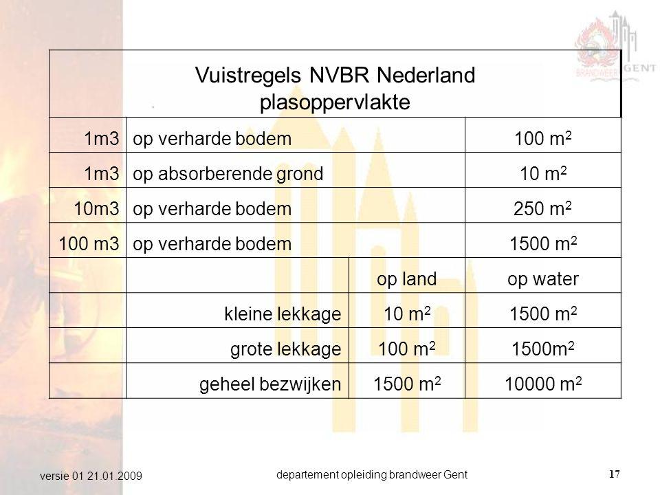 Vuistregels NVBR Nederland plasoppervlakte