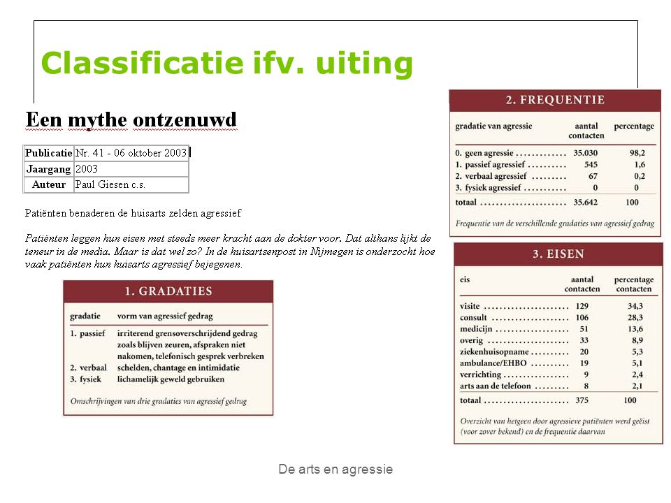 Classificatie ifv. uiting