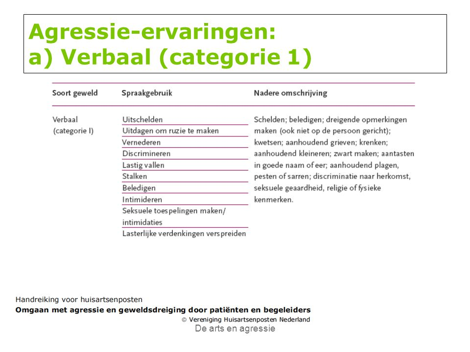 Agressie-ervaringen: a) Verbaal (categorie 1)