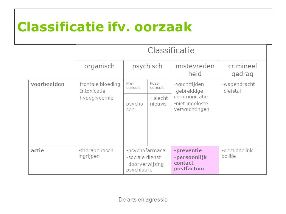 Classificatie ifv. oorzaak