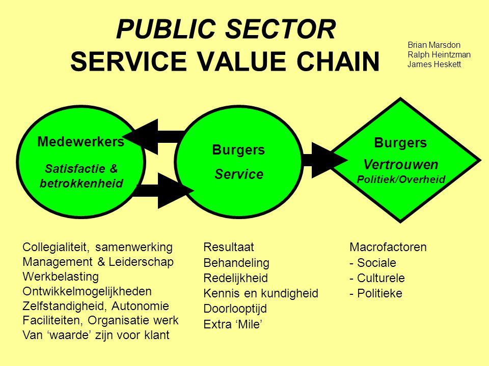 PUBLIC SECTOR SERVICE VALUE CHAIN