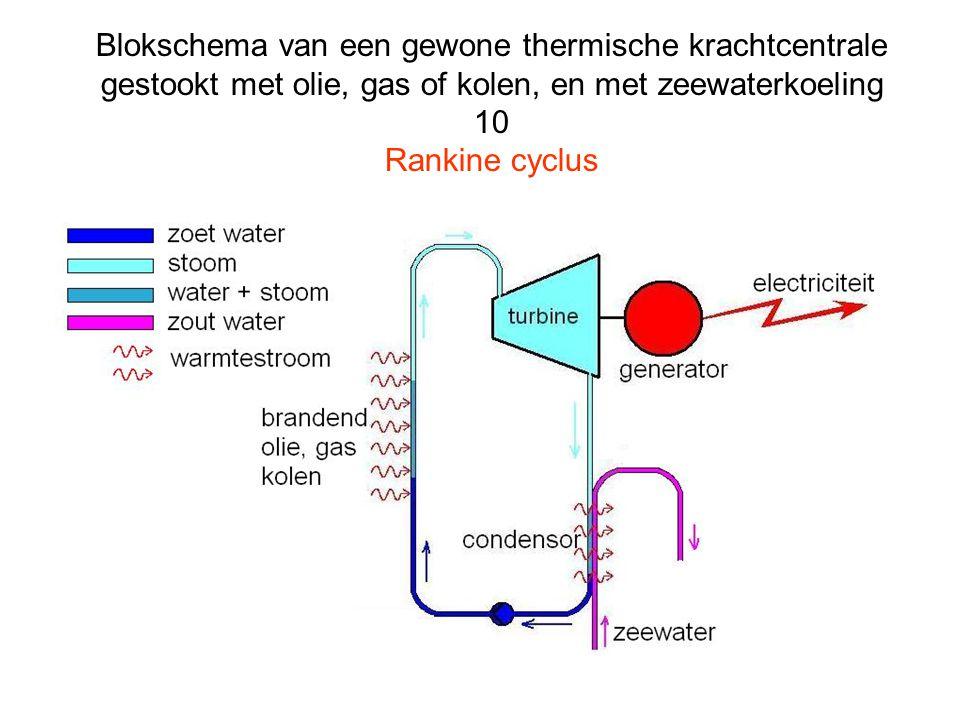 Blokschema van een gewone thermische krachtcentrale gestookt met olie, gas of kolen, en met zeewaterkoeling 10 Rankine cyclus