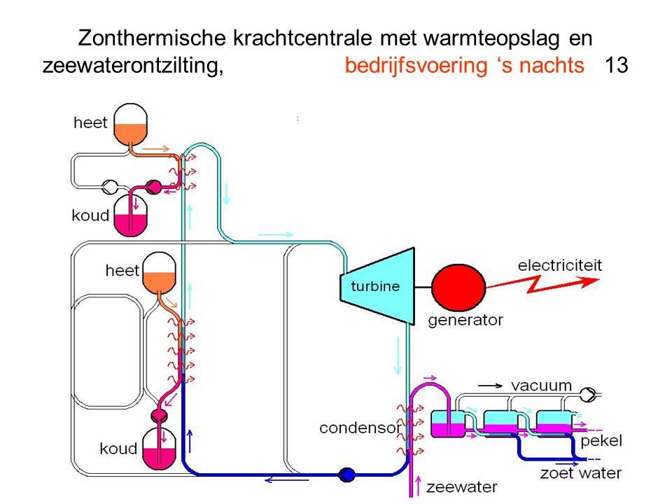 Zonthermische krachtcentrale met warmteopslag en zeewaterontzilting,