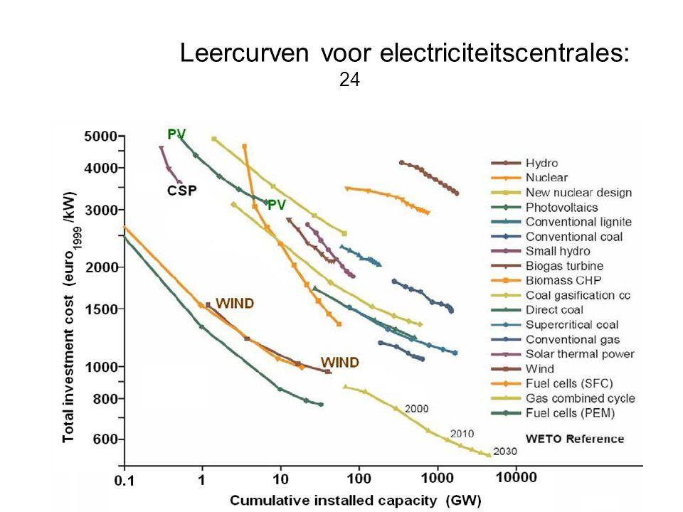 Leercurven voor electriciteitscentrales: 24