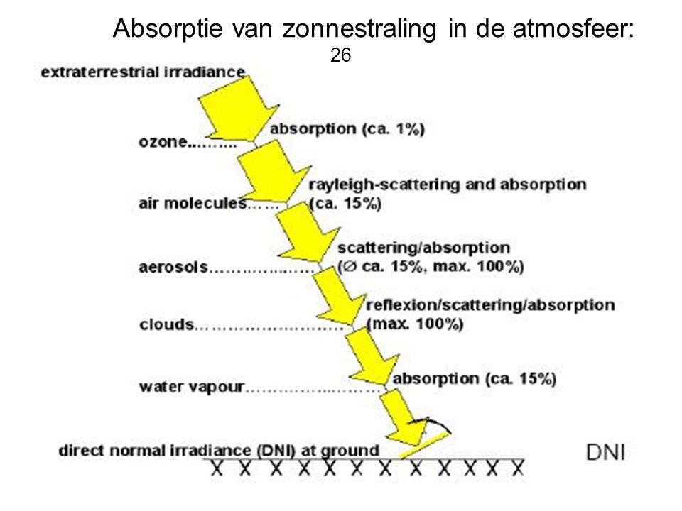 Absorptie van zonnestraling in de atmosfeer: 26