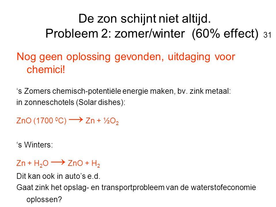 De zon schijnt niet altijd. Probleem 2: zomer/winter (60% effect) 31