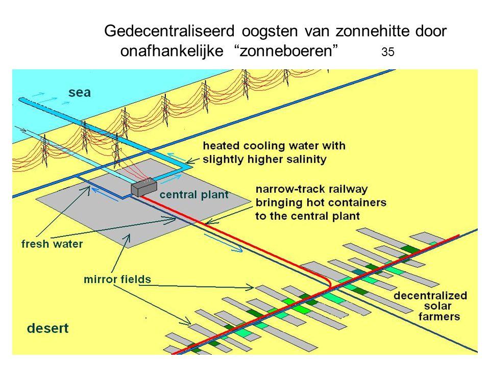 Gedecentraliseerd oogsten van zonnehitte door onafhankelijke zonneboeren 35