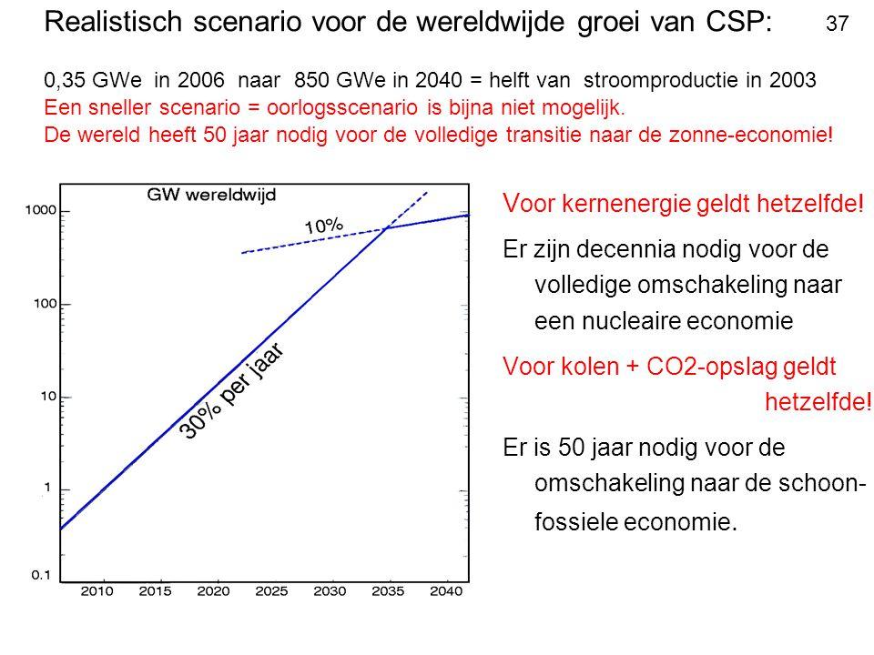 Realistisch scenario voor de wereldwijde groei van CSP: 37 0,35 GWe in 2006 naar 850 GWe in 2040 = helft van stroomproductie in 2003 Een sneller scenario = oorlogsscenario is bijna niet mogelijk. De wereld heeft 50 jaar nodig voor de volledige transitie naar de zonne-economie!
