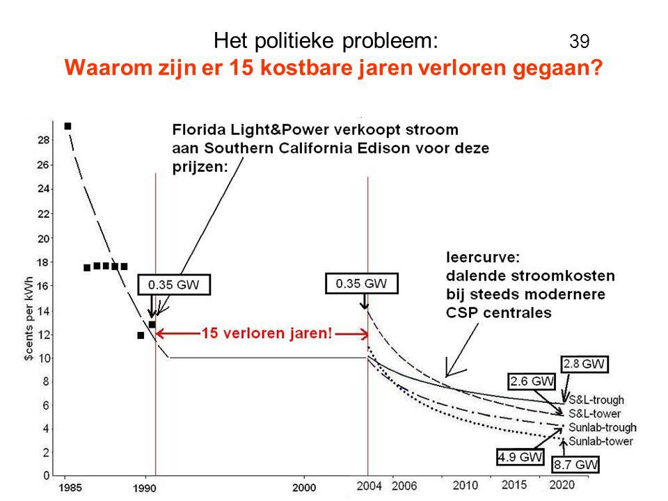 Het politieke probleem: 39 Waarom zijn er 15 kostbare jaren verloren gegaan