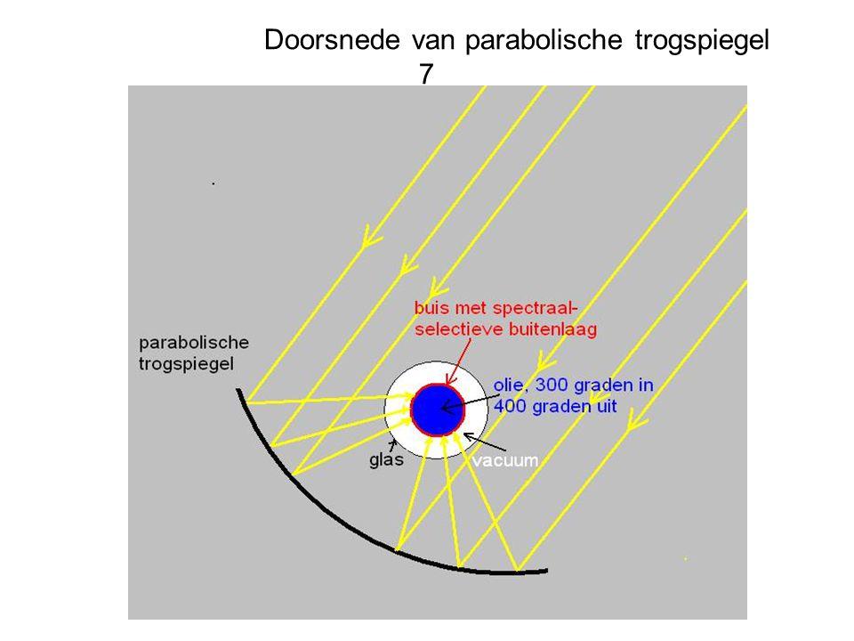 Doorsnede van parabolische trogspiegel 7