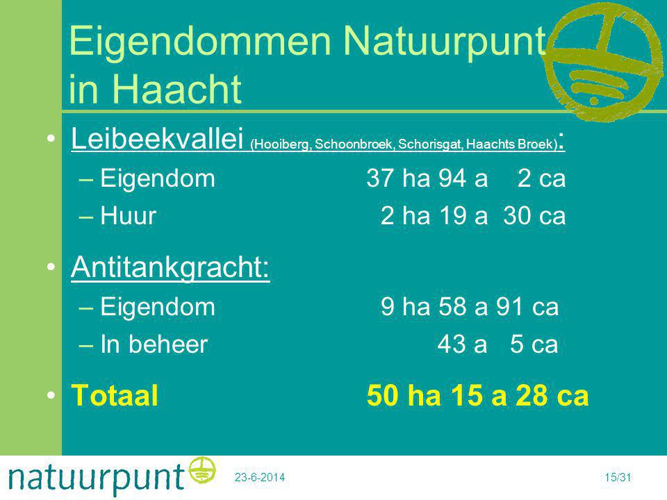 Eigendommen Natuurpunt in Haacht