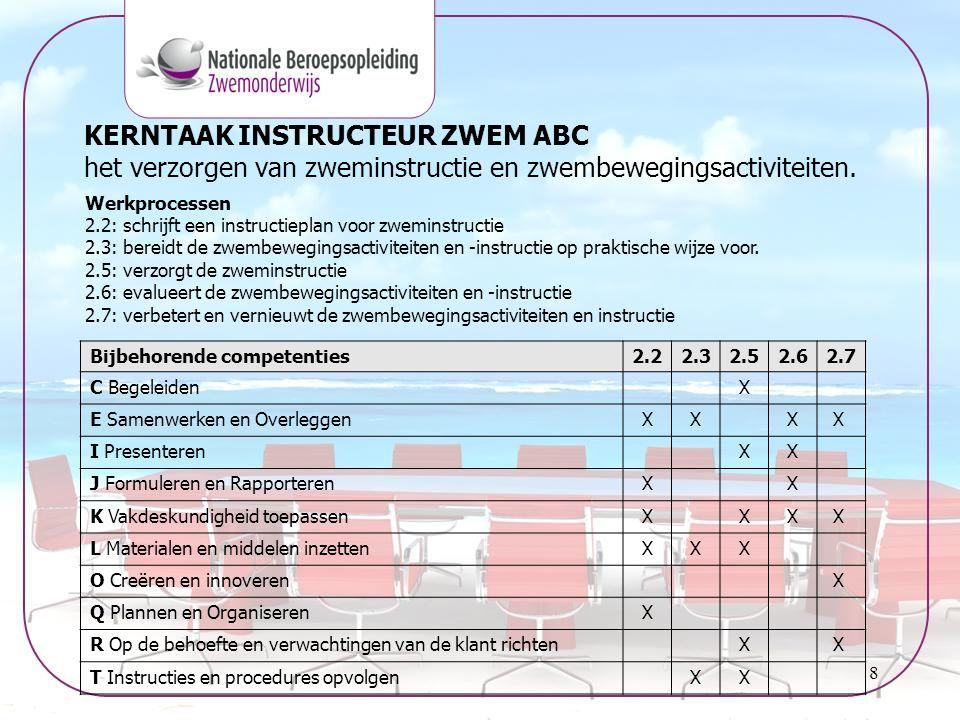 KERNTAAK INSTRUCTEUR ZWEM ABC het verzorgen van zweminstructie en zwembewegingsactiviteiten.