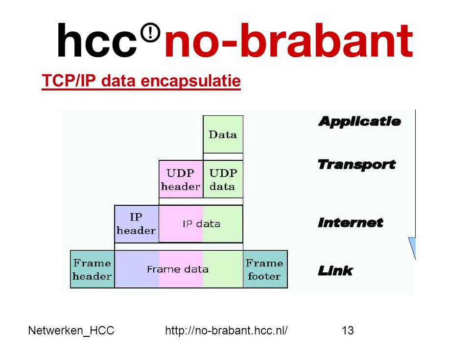 TCP/IP data encapsulatie