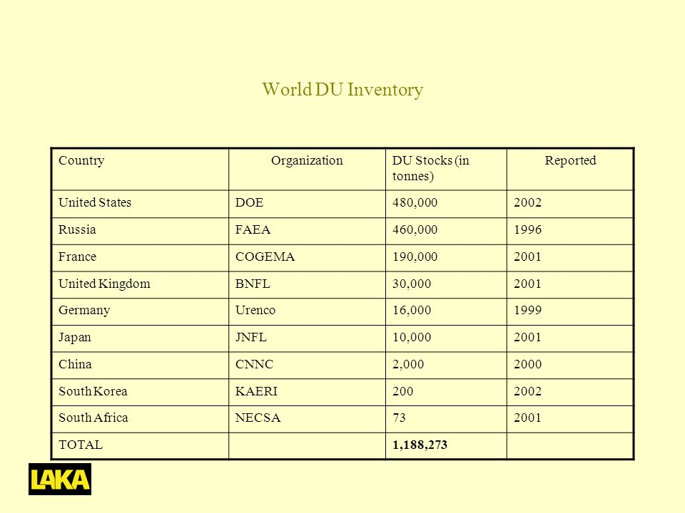 World DU Inventory Country Organization DU Stocks (in tonnes) Reported