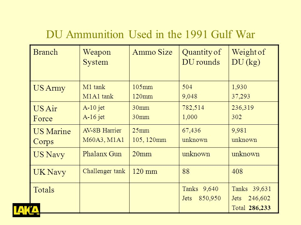 DU Ammunition Used in the 1991 Gulf War