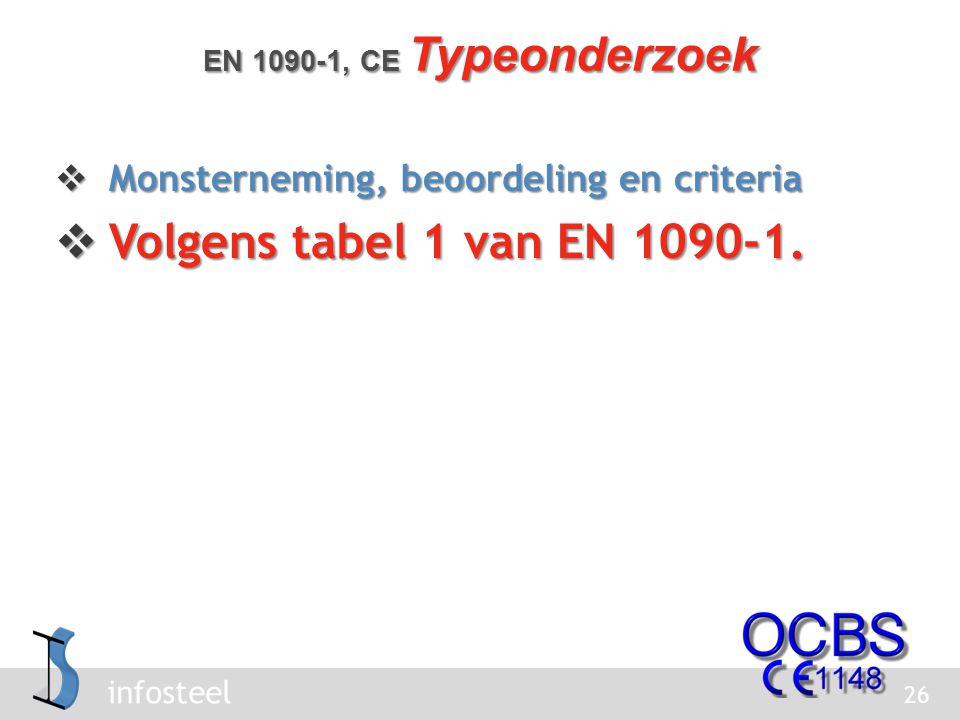 Volgens tabel 1 van EN 1090-1. Monsterneming, beoordeling en criteria