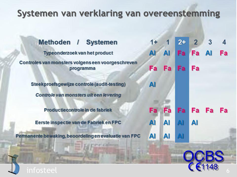 Systemen van verklaring van overeenstemming