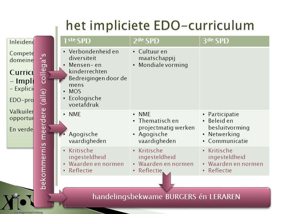 het impliciete EDO-curriculum