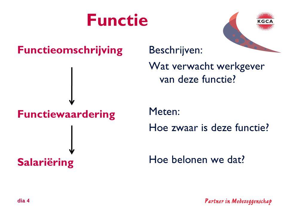Functie Functieomschrijving Functiewaardering Salariëring
