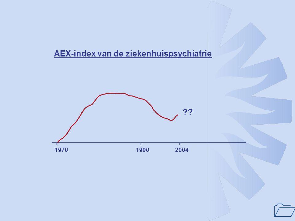AEX-index van de ziekenhuispsychiatrie