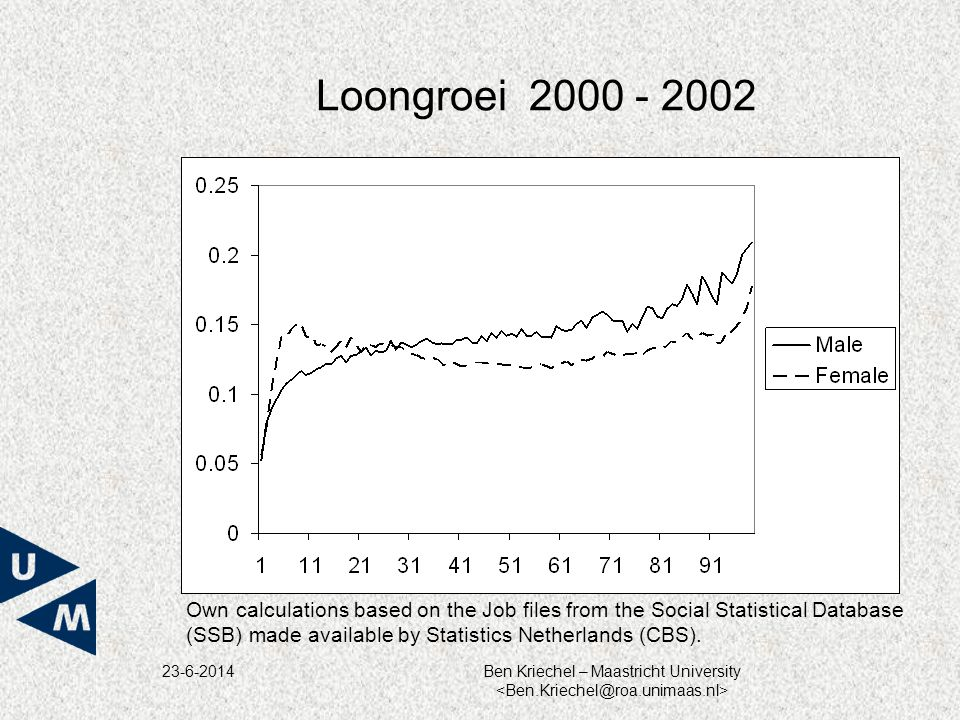 Loongroei 2000 - 2002