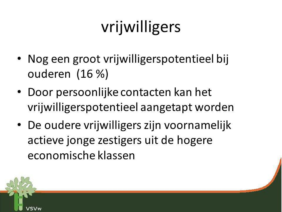 vrijwilligers Nog een groot vrijwilligerspotentieel bij ouderen (16 %)