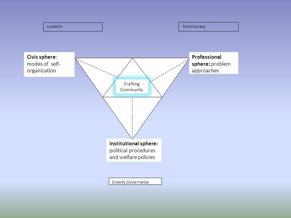 Civic sphere: modes of self-organization