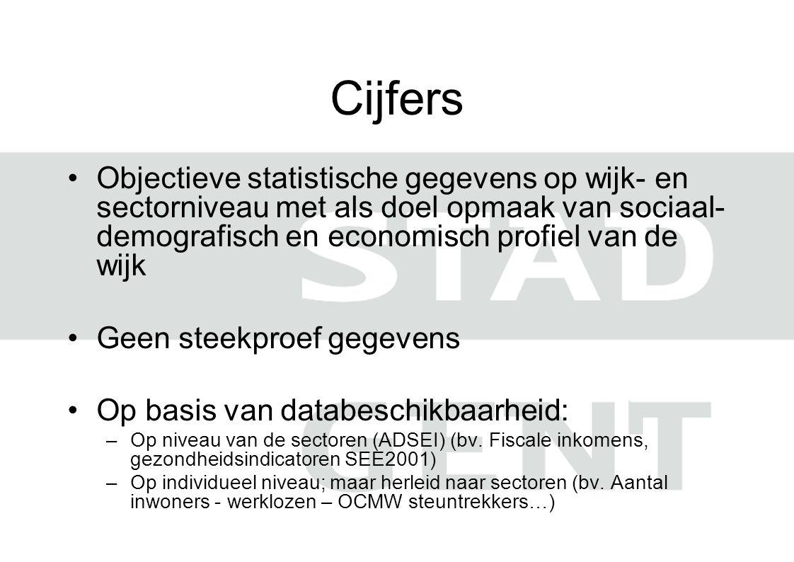 Cijfers Objectieve statistische gegevens op wijk- en sectorniveau met als doel opmaak van sociaal-demografisch en economisch profiel van de wijk.