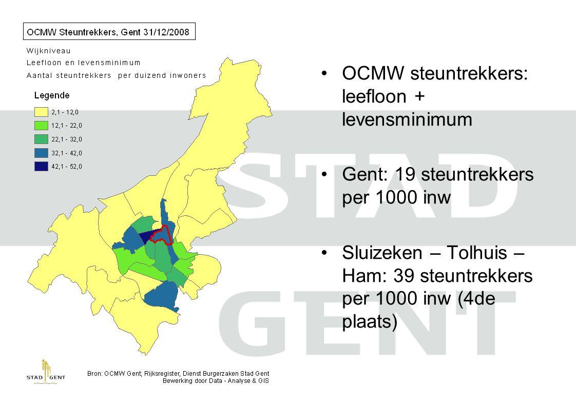 OCMW steuntrekkers: leefloon + levensminimum