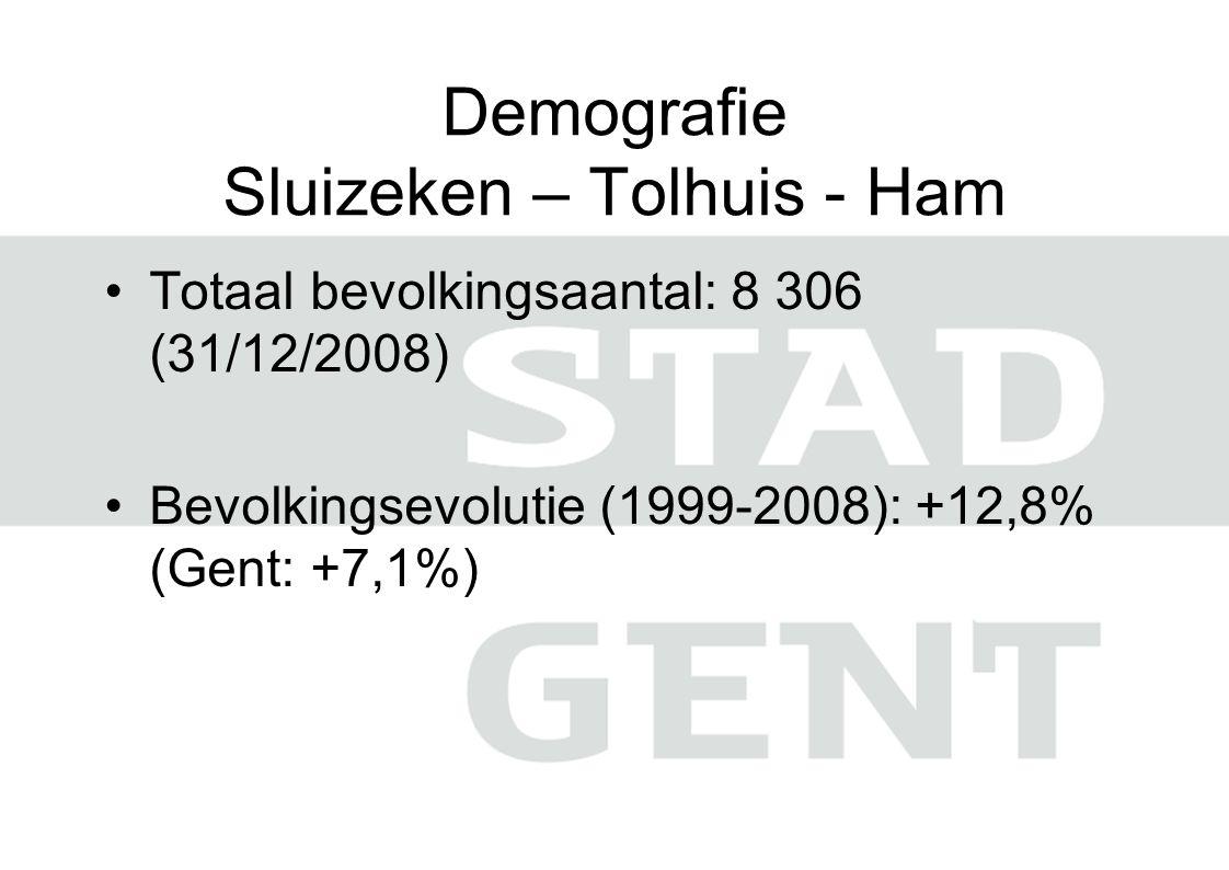 Demografie Sluizeken – Tolhuis - Ham