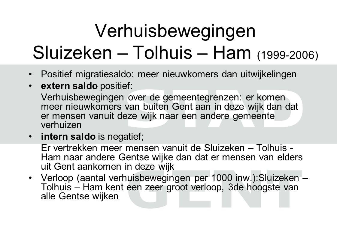 Verhuisbewegingen Sluizeken – Tolhuis – Ham (1999-2006)