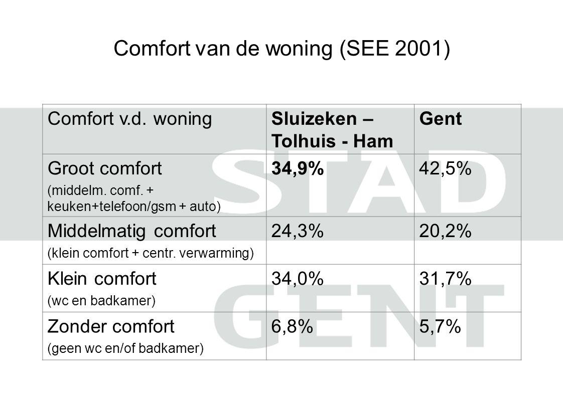 Comfort van de woning (SEE 2001)