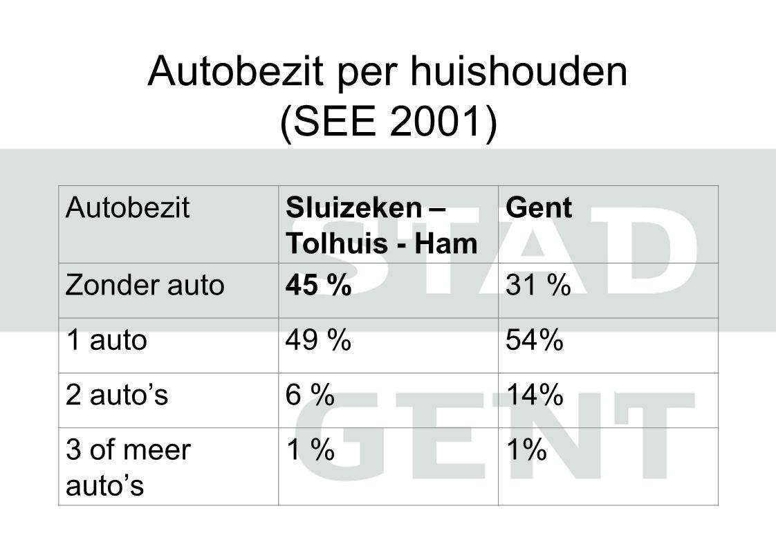 Autobezit per huishouden (SEE 2001)