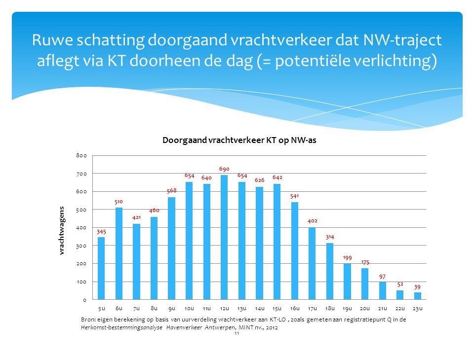 Ruwe schatting doorgaand vrachtverkeer dat NW-traject aflegt via KT doorheen de dag (= potentiële verlichting)