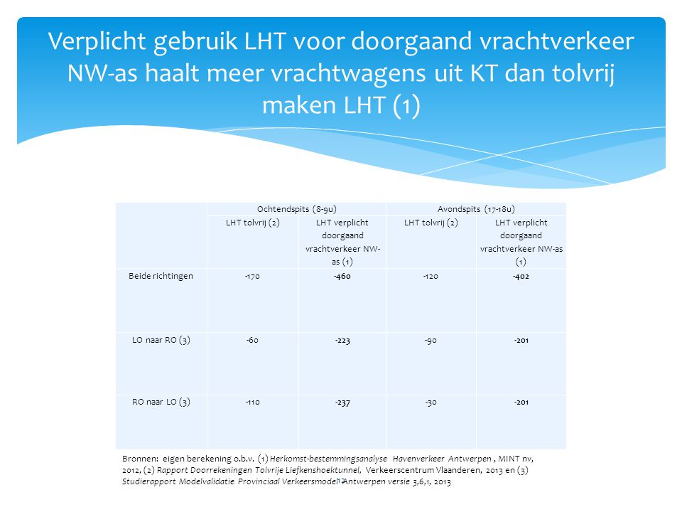 Verplicht gebruik LHT voor doorgaand vrachtverkeer NW-as haalt meer vrachtwagens uit KT dan tolvrij maken LHT (1)