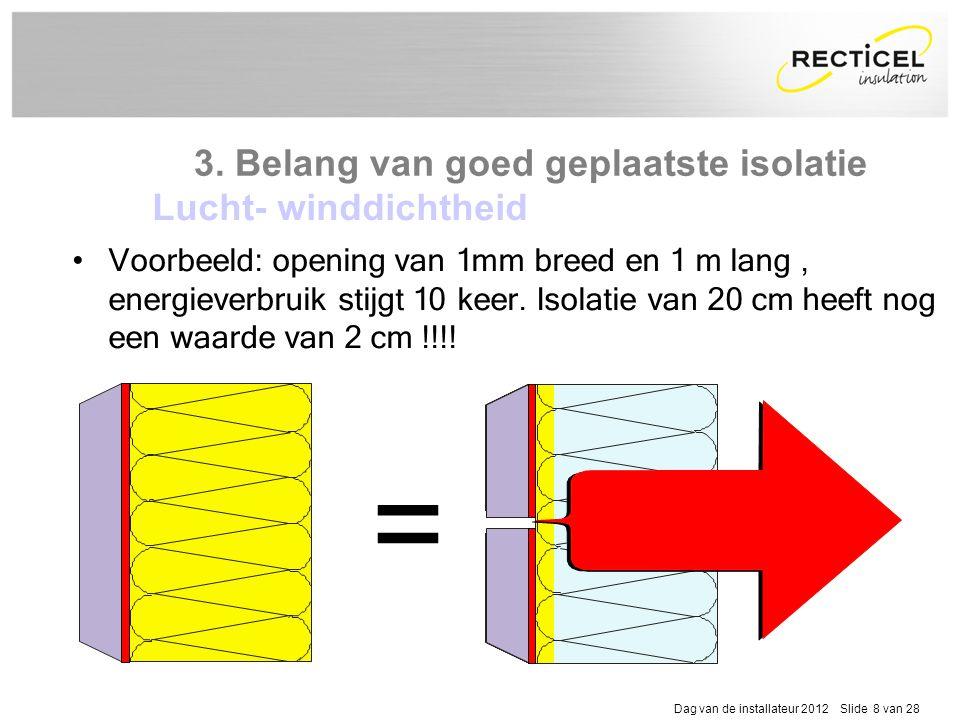 = 3. Belang van goed geplaatste isolatie Lucht- winddichtheid