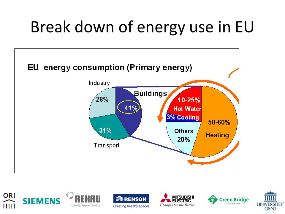 Break down of energy use in EU
