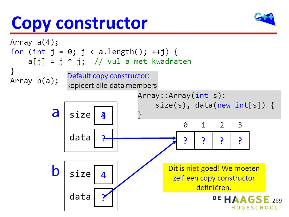 Copy constructor a b Gewenst resultaat: 4 size data 1 9 4 size data 1