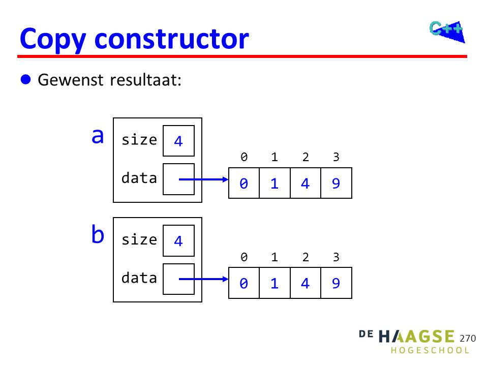 OGOPRG 3 april Copy constructor. Array::Array(const Array& r): size(r.size), data(new int[r.size]) {