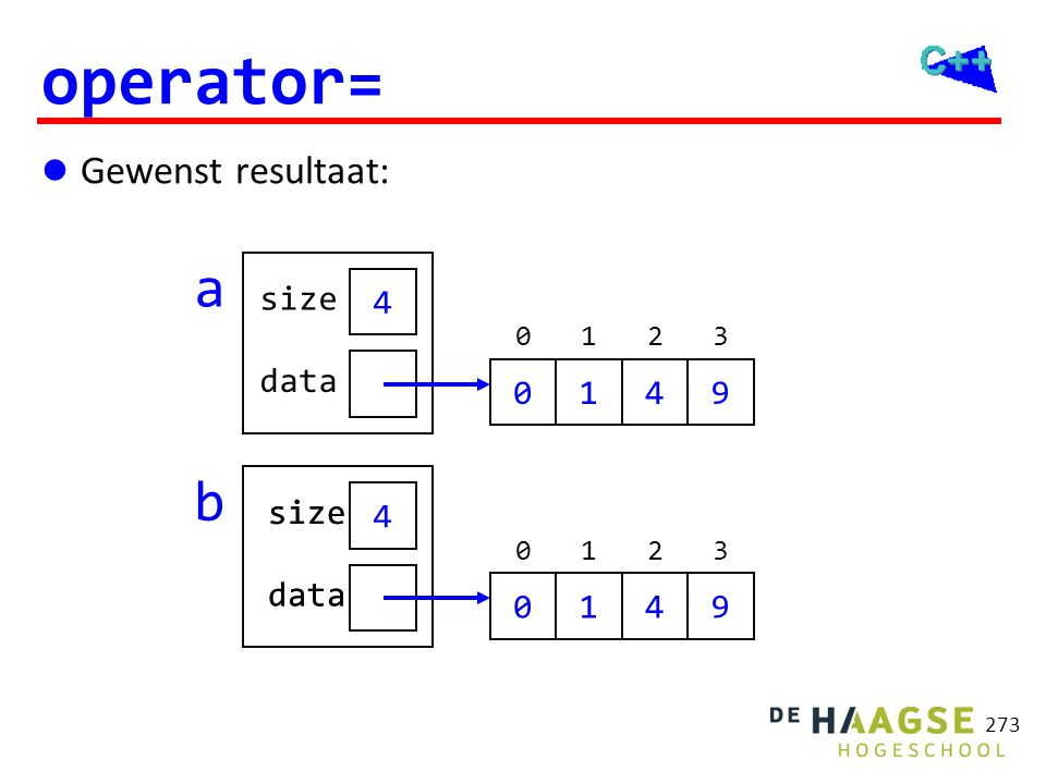 OGOPRG 3 april operator= Array& Array::operator=(const Array& r) { Array t(r); std::swap(data, t.data);