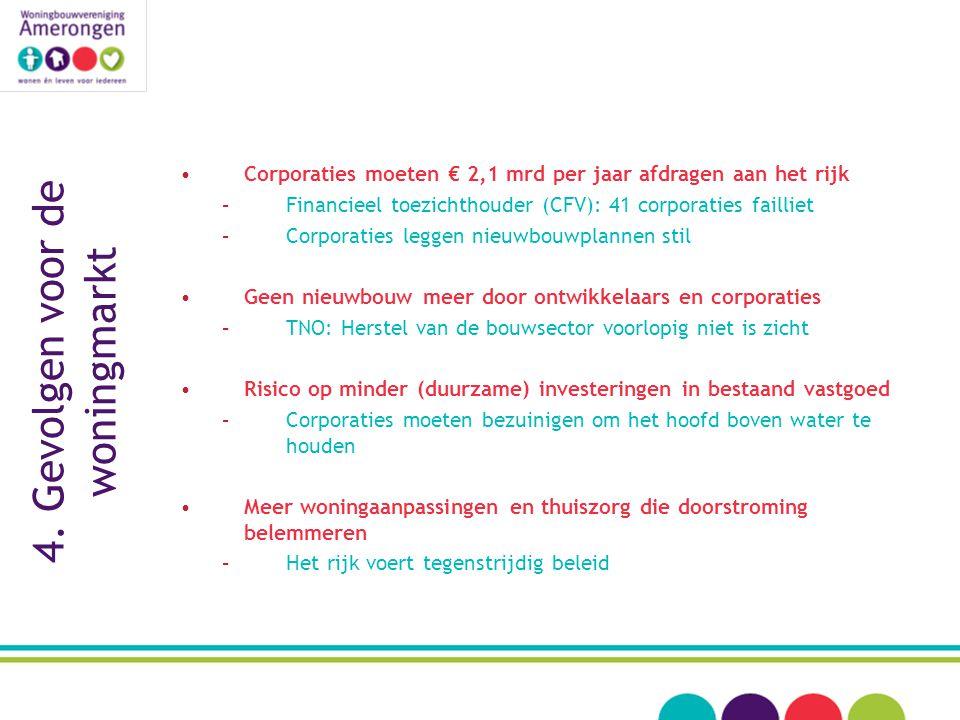 4. Gevolgen voor de woningmarkt