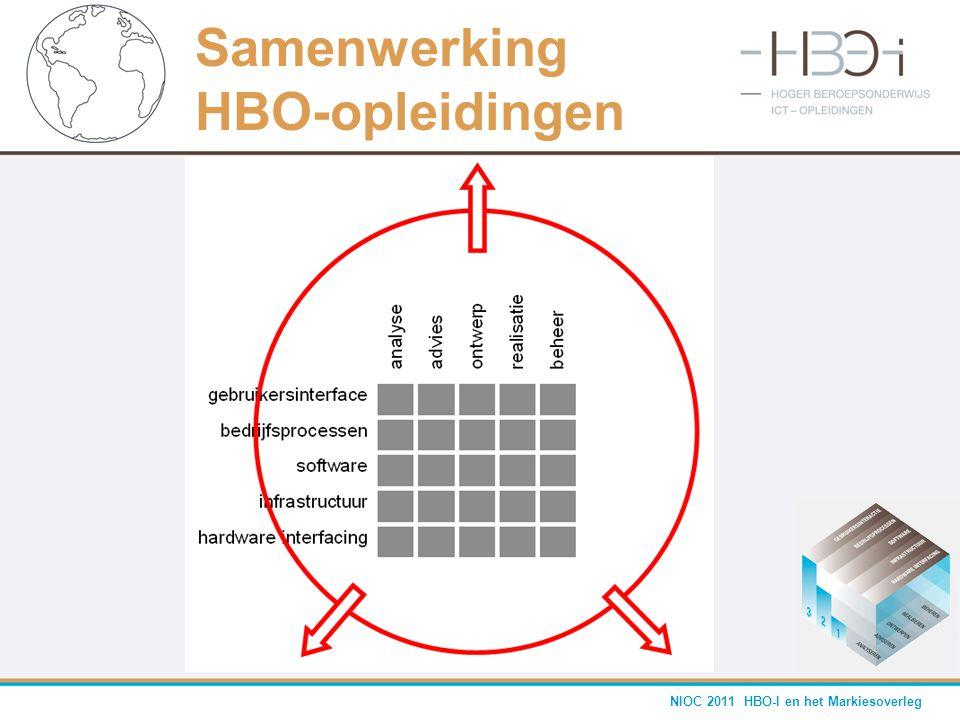 Samenwerking HBO-opleidingen