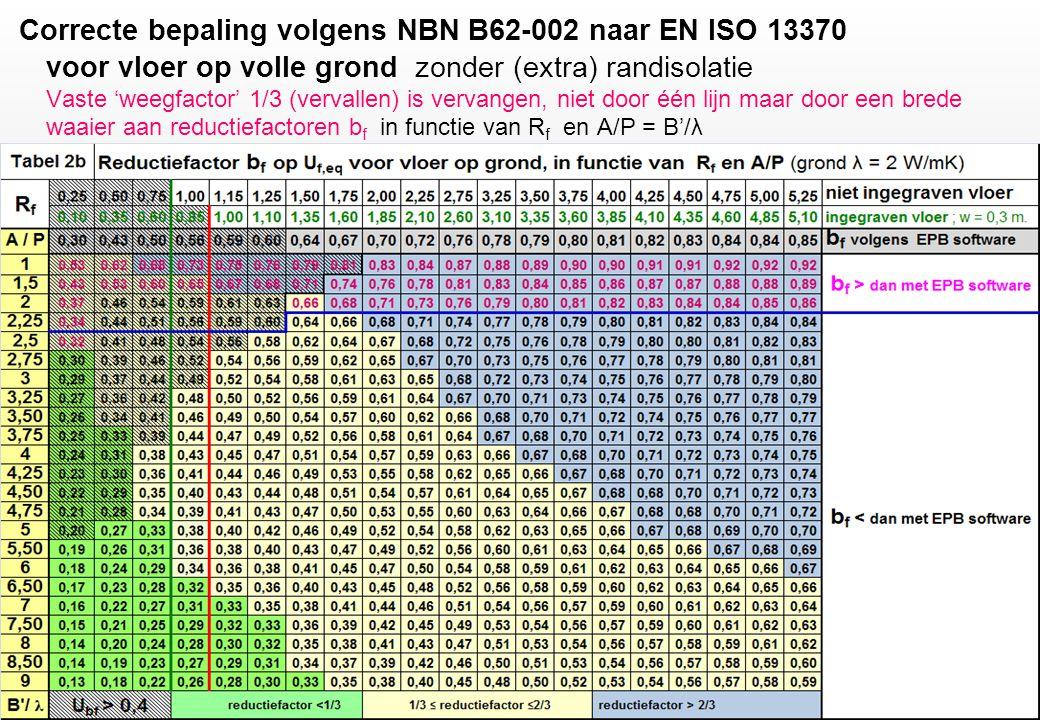 Correcte bepaling volgens NBN B62-002 naar EN ISO 13370 voor vloer op volle grond zonder (extra) randisolatie Vaste 'weegfactor' 1/3 (vervallen) is vervangen, niet door één lijn maar door een brede waaier aan reductiefactoren bf in functie van Rf en A/P = B'/λ