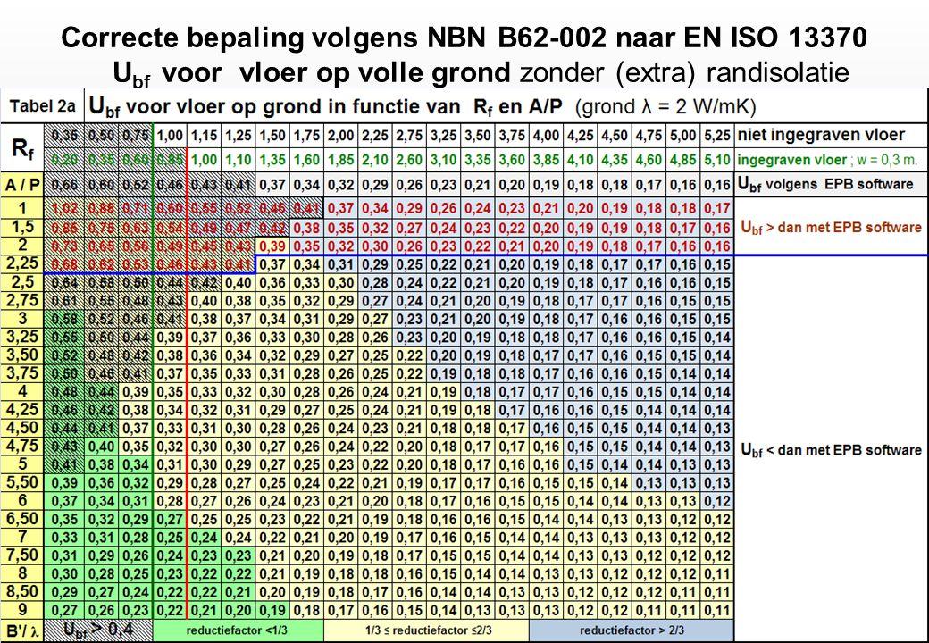 Correcte bepaling volgens NBN B62-002 naar EN ISO 13370 Ubf voor vloer op volle grond zonder (extra) randisolatie