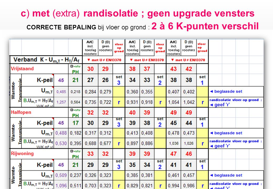 c) met (extra) randisolatie ; geen upgrade vensters CORRECTE BEPALING bij vloer op grond : 2 à 6 K-punten verschil