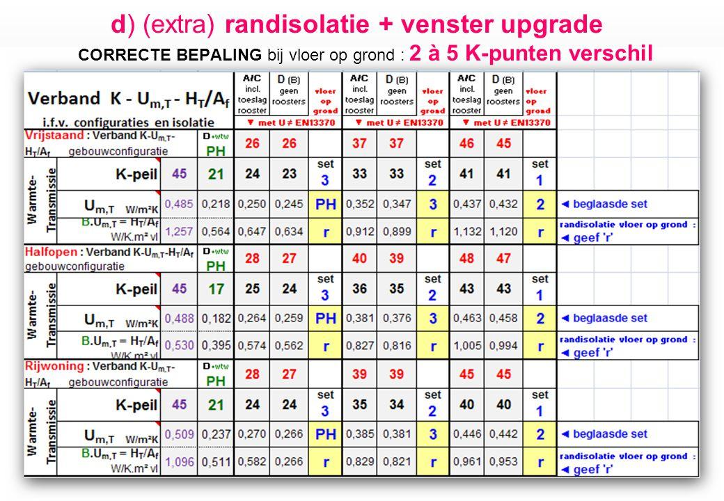 d) (extra) randisolatie + venster upgrade CORRECTE BEPALING bij vloer op grond : 2 à 5 K-punten verschil